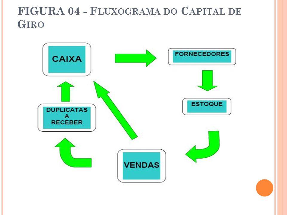 FIGURA 04 - F LUXOGRAMA DO C APITAL DE G IRO