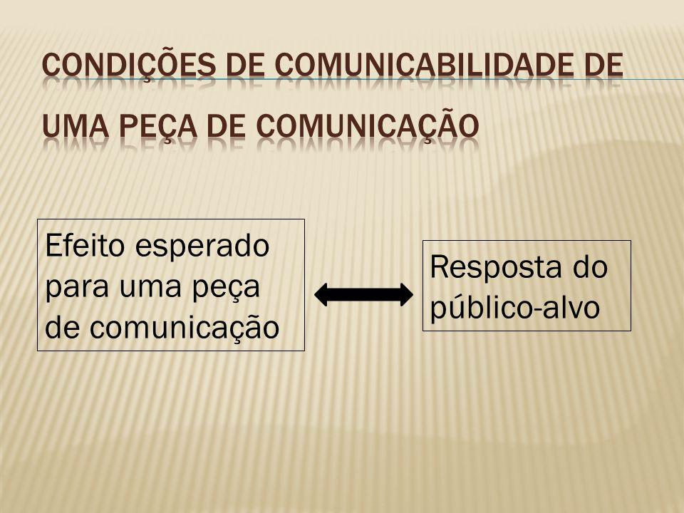 Efeito esperado para uma peça de comunicação Resposta do público-alvo