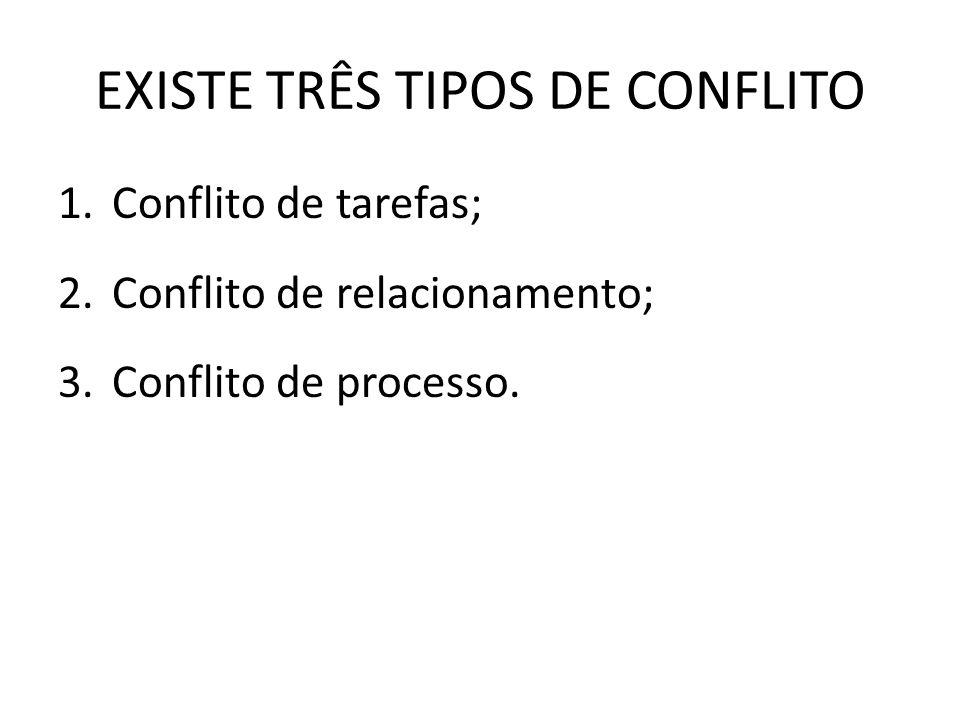 EXISTE TRÊS TIPOS DE CONFLITO 1.Conflito de tarefas; 2.Conflito de relacionamento; 3.Conflito de processo.