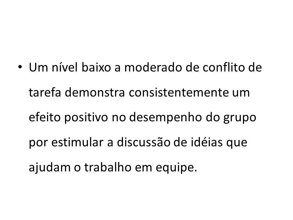 Um nível baixo a moderado de conflito de tarefa demonstra consistentemente um efeito positivo no desempenho do grupo por estimular a discussão de idéi