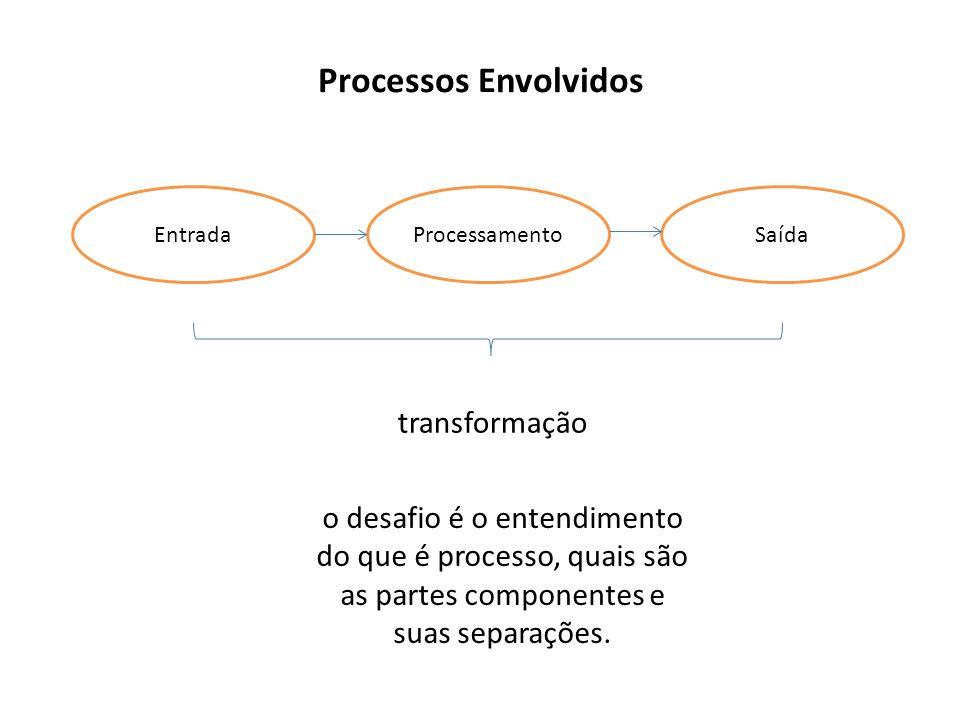 Processos Envolvidos EntradaProcessamentoSaída transformação o desafio é o entendimento do que é processo, quais são as partes componentes e suas sepa