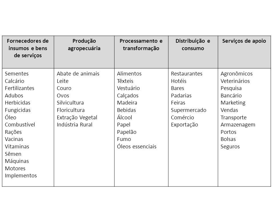 Fornecedores de insumos e bens de serviços Produção agropecuária Processamento e transformação Distribuição e consumo Serviços de apoio Sementes Calcá