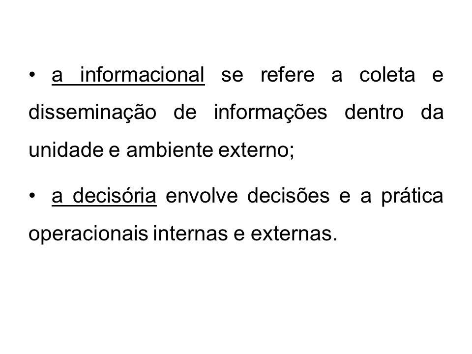 a informacional se refere a coleta e disseminação de informações dentro da unidade e ambiente externo; a decisória envolve decisões e a prática operac