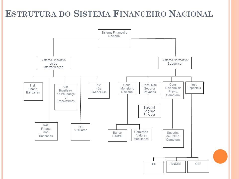 E STRUTURA DO S ISTEMA F INANCEIRO N ACIONAL Sistema Financeiro Nacional Sistema Operativo ou de Intermediação Sistema Normativo/ Supervisor Cons. Mon