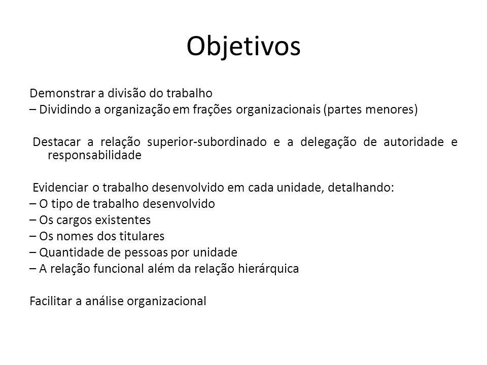 Objetivos Demonstrar a divisão do trabalho – Dividindo a organização em frações organizacionais (partes menores) Destacar a relação superior-subordina