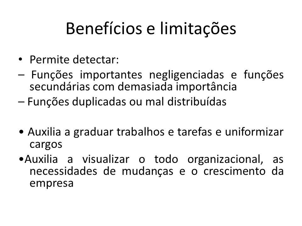 Benefícios e limitações Permite detectar: – Funções importantes negligenciadas e funções secundárias com demasiada importância – Funções duplicadas ou