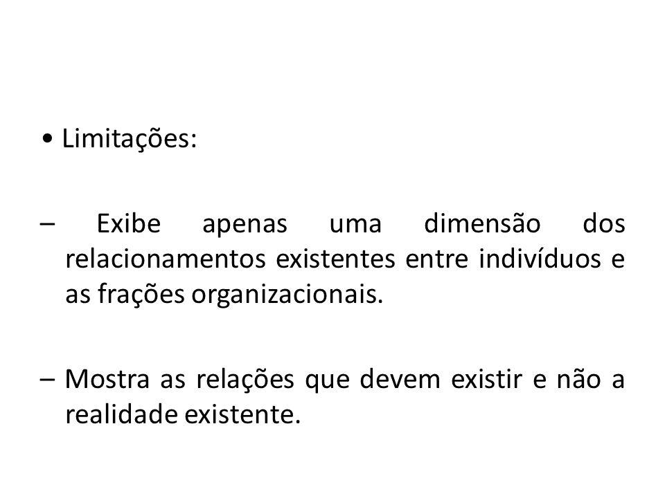 Limitações: – Exibe apenas uma dimensão dos relacionamentos existentes entre indivíduos e as frações organizacionais. – Mostra as relações que devem e