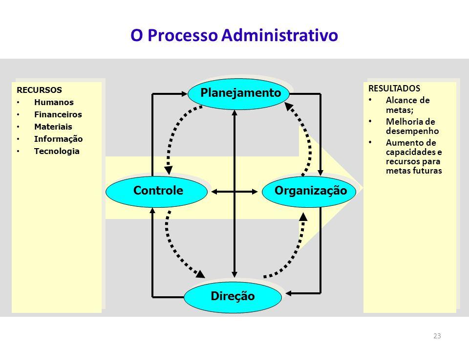 23 O Processo Administrativo RECURSOS Humanos Financeiros Materiais Informação Tecnologia RECURSOS Humanos Financeiros Materiais Informação Tecnologia
