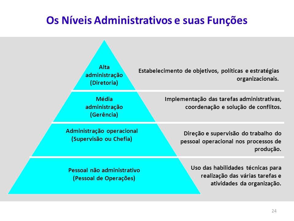24 Estabelecimento de objetivos, políticas e estratégias organizacionais. Alta administração (Diretoria) Média administração (Gerência) Administração