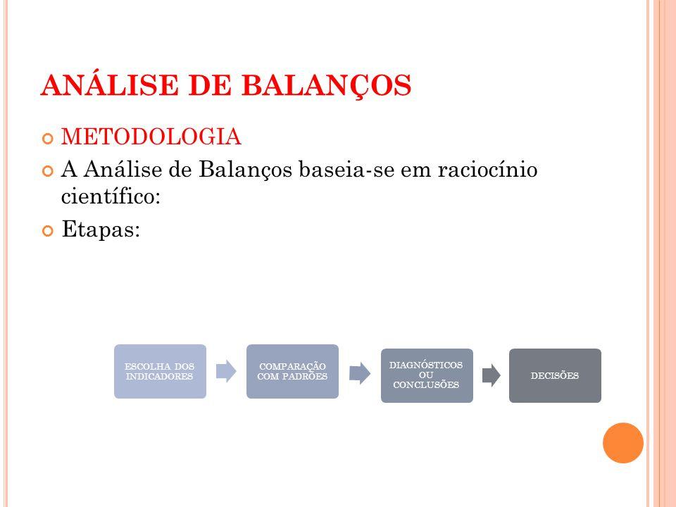 ANÁLISE DE BALANÇOS METODOLOGIA A Análise de Balanços baseia-se em raciocínio científico: Etapas: ESCOLHA DOS INDICADORES COMPARAÇÃO COM PADRÕES DIAGN