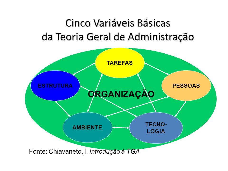Cinco Variáveis Básicas da Teoria Geral de Administração Fonte: Chiavaneto, I. Introdução à TGA TAREFAS PESSOAS TECNO- LOGIA AMBIENTE ESTRUTURA ORGANI