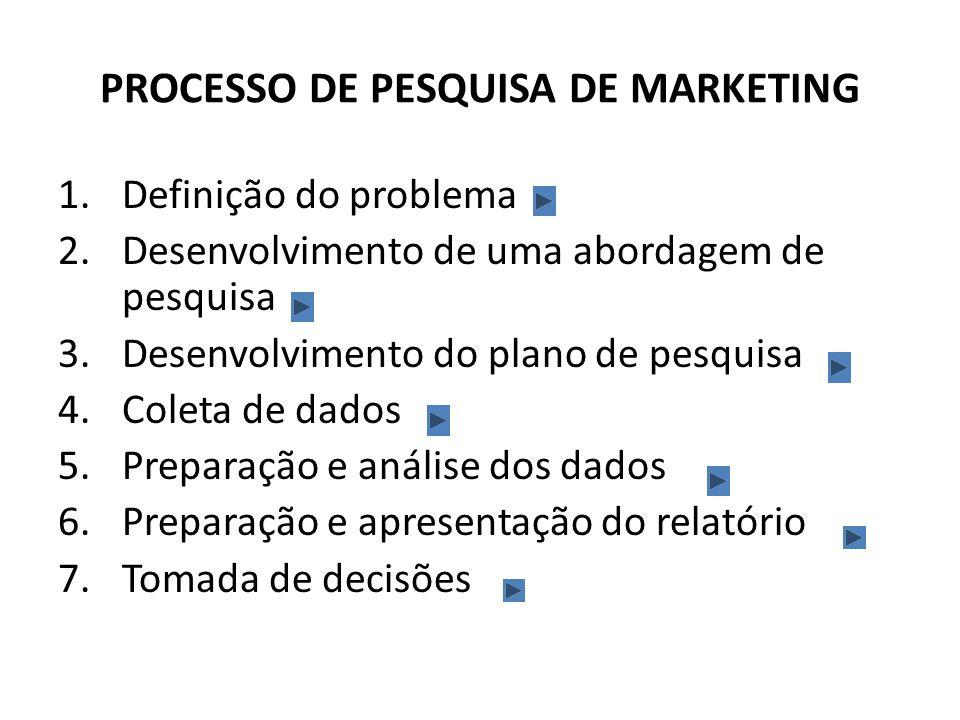 PROCESSO DE PESQUISA DE MARKETING 1.Definição do problema 2.Desenvolvimento de uma abordagem de pesquisa 3.Desenvolvimento do plano de pesquisa 4.Cole
