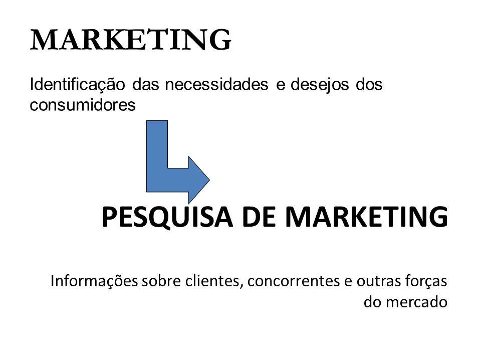 PESQUISA DE MARKETING Informações sobre clientes, concorrentes e outras forças do mercado MARKETING Identificação das necessidades e desejos dos consu