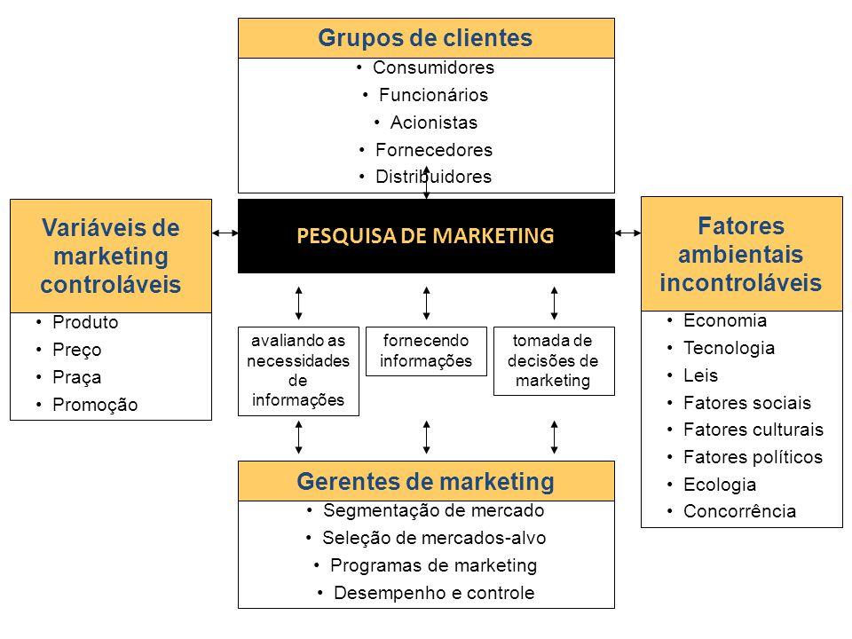 PESQUISA DE MARKETING Gerentes de marketing Variáveis de marketing controláveis Grupos de clientes Fatores ambientais incontroláveis Segmentação de me