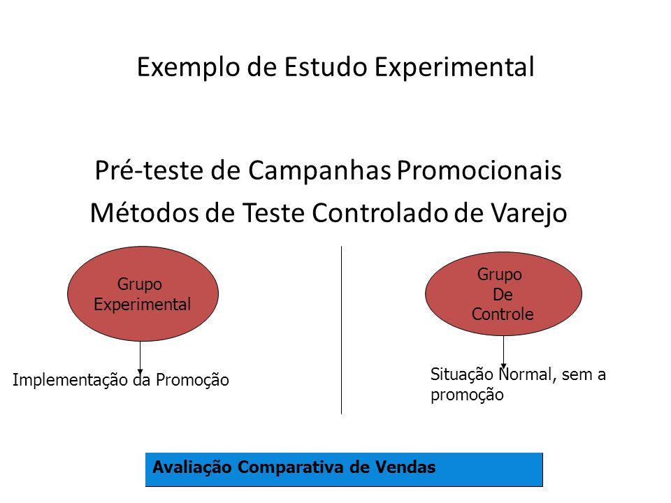 Exemplo de Estudo Experimental Pré-teste de Campanhas Promocionais Métodos de Teste Controlado de Varejo Grupo Experimental Grupo De Controle Implementação da Promoção Situação Normal, sem a promoção Avaliação Comparativa de Vendas