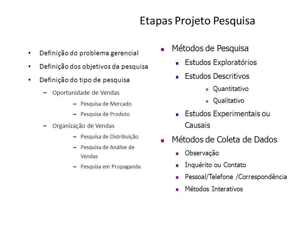 Etapas Projeto Pesquisa Definição do problema gerencial Definição dos objetivos da pesquisa Definição do tipo de pesquisa – Oportunidade de Vendas – Pesquisa de Mercado – Pesquisa de Produto – Organização de Vendas – Pesquisa de Distribuição – Pesquisa de Análise de Vendas – Pesquisa em Propaganda Métodos de Pesquisa Estudos Exploratórios Estudos Descritivos Quantitativo Qualitativo Estudos Experimentais ou Causais Métodos de Coleta de Dados Observação Inquérito ou Contato Pessoal/Telefone /Correspondência Métodos Interativos