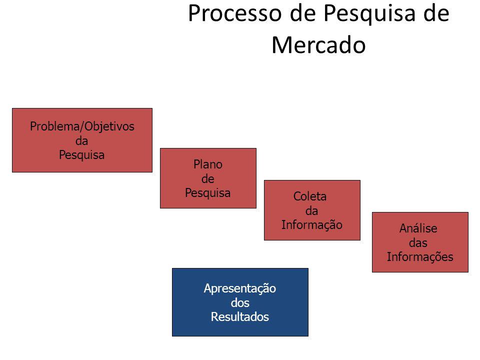 Processo de Pesquisa de Mercado Problema/Objetivos da Pesquisa Plano de Pesquisa Coleta da Informação Análise das Informações Apresentação dos Resulta