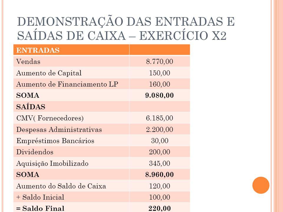 DEMONSTRAÇÃO DAS ENTRADAS E SAÍDAS DE CAIXA – EXERCÍCIO X2 ENTRADAS Vendas8.770,00 Aumento de Capital150,00 Aumento de Financiamento LP160,00 SOMA9.080,00 SAÍDAS CMV( Fornecedores)6.185,00 Despesas Administrativas2.200,00 Empréstimos Bancários30,00 Dividendos200,00 Aquisição Imobilizado345,00 SOMA8.960,00 Aumento do Saldo de Caixa120,00 + Saldo Inicial100,00 = Saldo Final220,00