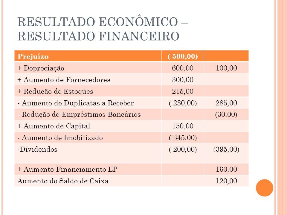 RESULTADO ECONÔMICO – RESULTADO FINANCEIRO Prejuízo( 500,00) + Depreciação600,00100,00 + Aumento de Fornecedores300,00 + Redução de Estoques215,00 - Aumento de Duplicatas a Receber( 230,00)285,00 - Redução de Empréstimos Bancários(30,00) + Aumento de Capital150,00 - Aumento de Imobilizado( 345,00) -Dividendos( 200,00)(395,00) + Aumento Financiamento LP160,00 Aumento do Saldo de Caixa120,00