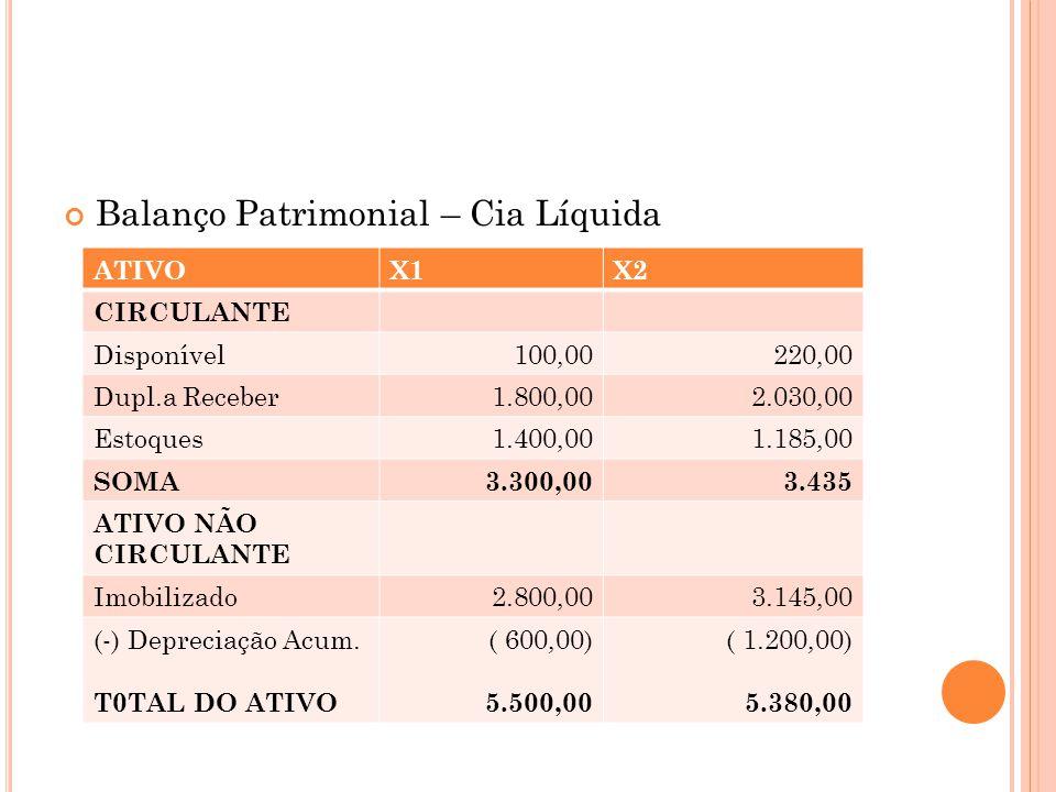Balanço Patrimonial – Cia Líquida ATIVOX1X2 CIRCULANTE Disponível100,00220,00 Dupl.a Receber1.800,002.030,00 Estoques1.400,001.185,00 SOMA3.300,003.435 ATIVO NÃO CIRCULANTE Imobilizado2.800,003.145,00 (-) Depreciação Acum.