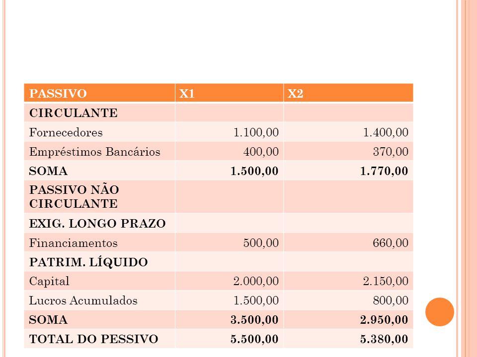 DRE X2 Vendas Líquidas9.000,00 CMV( 6.700,00) LUCRO BRUTO2.300,00 DESP.OPERAC.