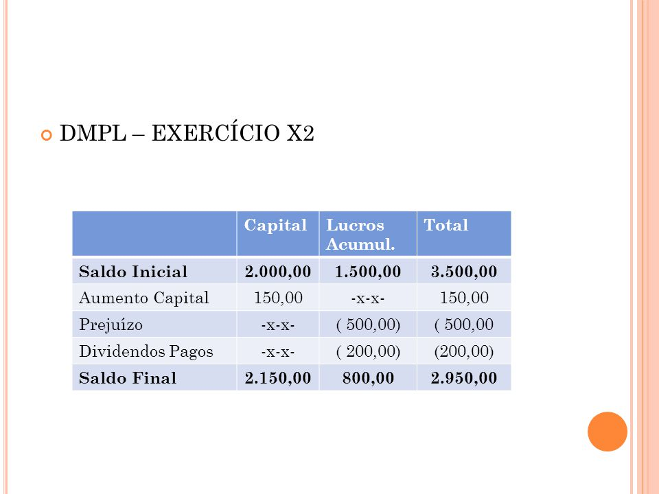 DOAR – EXERCÍCIO X 2 ORIGENS Das Operações Prejuízo do Exercício( 500,00) + Depreciação do Exercício600,00100,00 Dos Acionistas Aumento de Capital150,00 De Terceiros Financiamentos de LP160,00 TOTAL DAS ORIGENS410,00 APLICAÇÕES Dividendos( 200,00) Aquisição de Imobilizado( 345,00) TOTAL DAS APLICAÇÕES 545,00 Redução do CCL( 135,00)