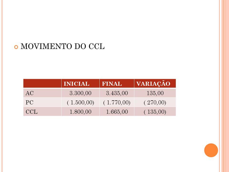 MOVIMENTO DO CCL INICIALFINALVARIAÇÃO AC3.300,003.435,00135,00 PC( 1.500,00)( 1.770,00)( 270,00) CCL1.800,001.665,00( 135,00)