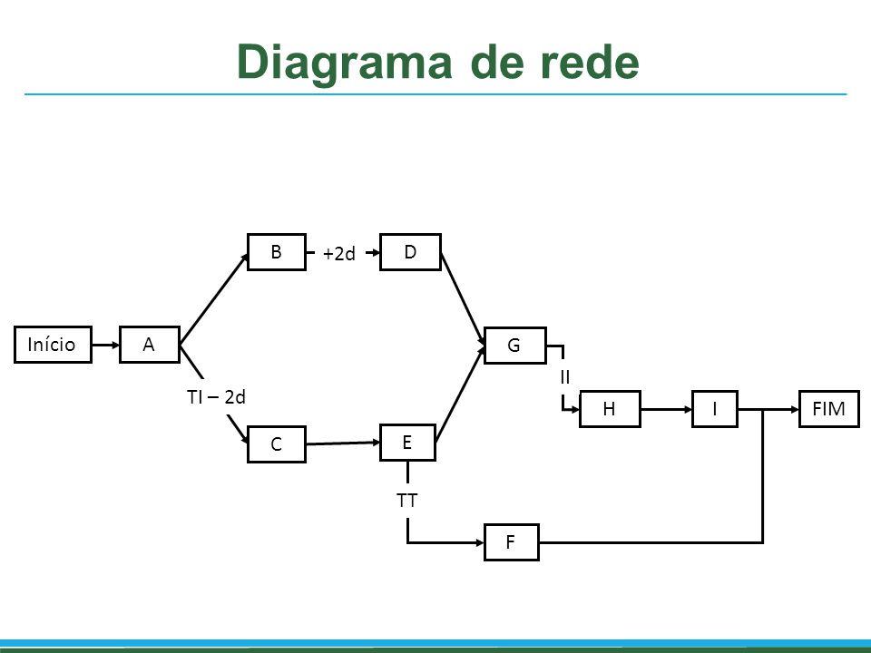 Diagrama de rede InícioA B C D E F G HIFIM TI – 2d +2d TT II