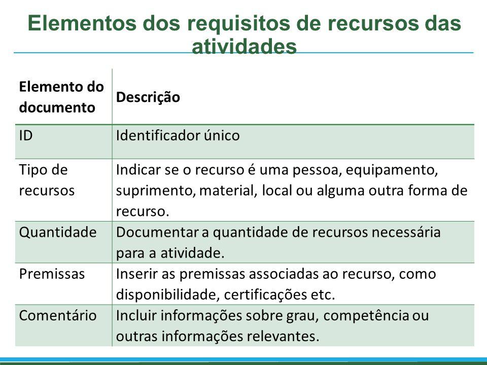 Elementos dos requisitos de recursos das atividades Elemento do documento Descrição IDIdentificador único Tipo de recursos Indicar se o recurso é uma