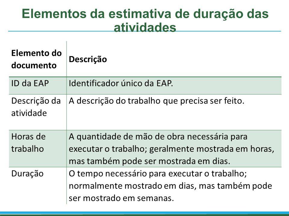 Elementos da estimativa de duração das atividades Elemento do documento Descrição ID da EAPIdentificador único da EAP. Descrição da atividade A descri