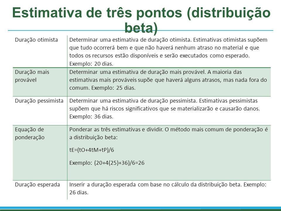 Estimativa de três pontos (distribuição beta) Duração otimista Determinar uma estimativa de duração otimista. Estimativas otimistas supõem que tudo oc