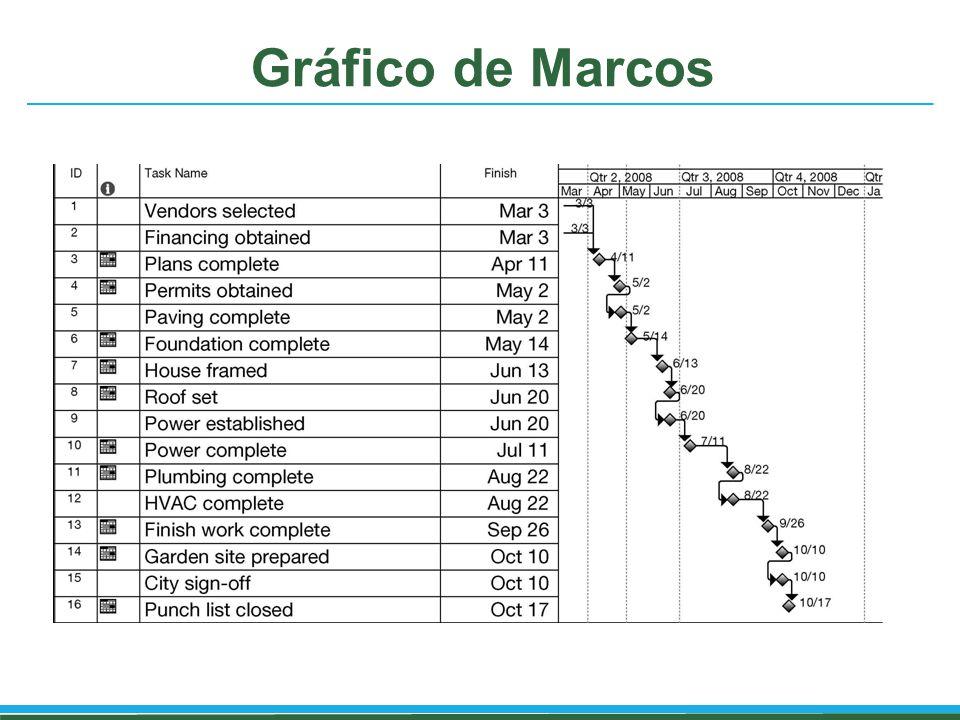 Gráfico de Marcos