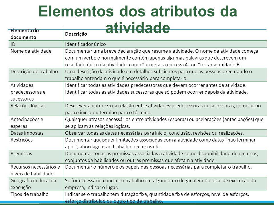 Elementos dos atributos da atividade Elemento do documento Descrição IDIdentificador único Nome da atividade Documentar uma breve declaração que resum