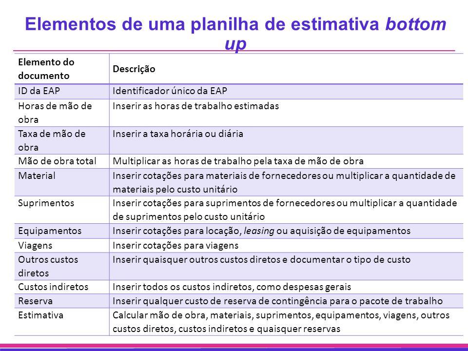 Elementos de uma planilha de estimativa bottom up Elemento do documento Descrição ID da EAPIdentificador único da EAP Horas de mão de obra Inserir as