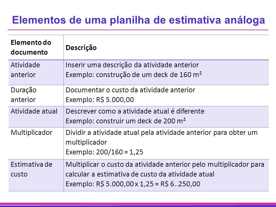 Elementos de uma planilha de estimativa análoga Elemento do documento Descrição Atividade anterior Inserir uma descrição da atividade anterior Exemplo