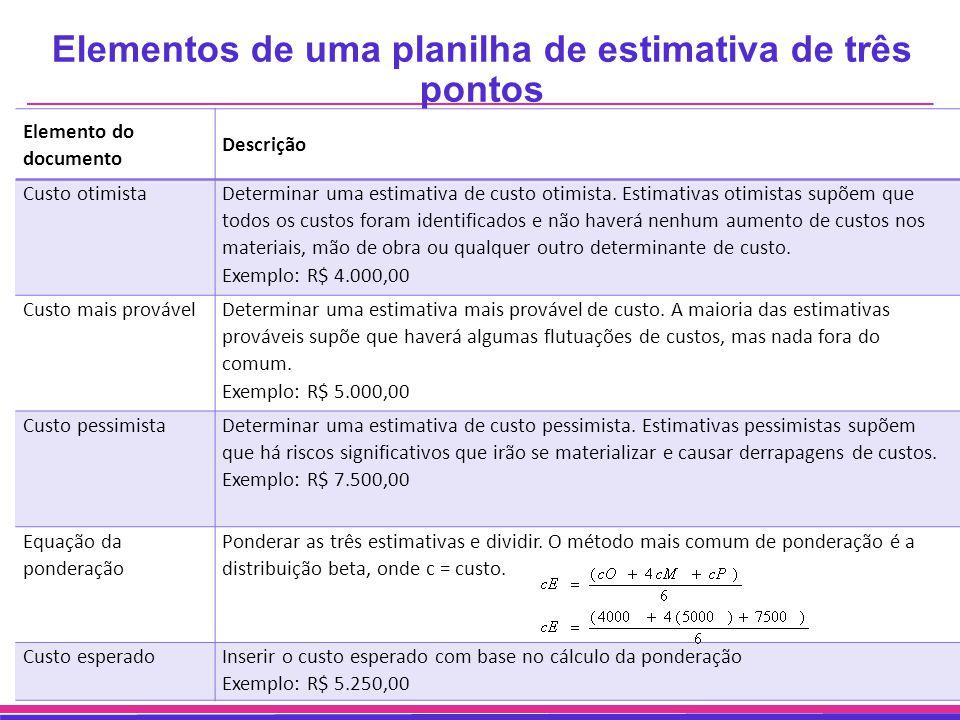 Elementos de uma planilha de estimativa de três pontos Elemento do documento Descrição Custo otimista Determinar uma estimativa de custo otimista. Est
