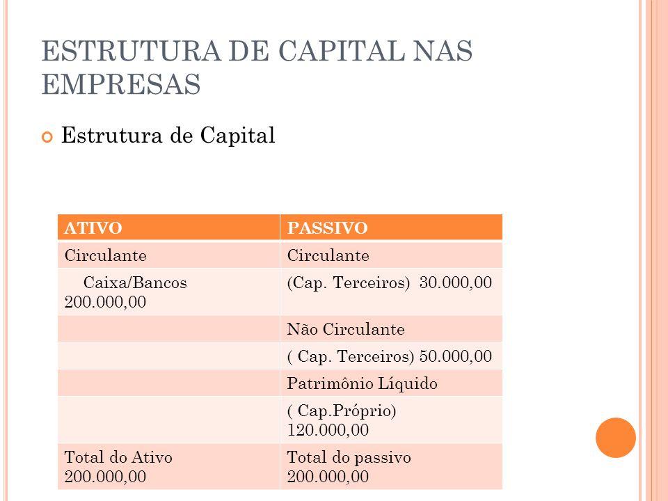 ESTRUTURA DE CAPITAL NAS EMPRESAS Estrutura de Capital ATIVOPASSIVO Circulante Caixa/Bancos 200.000,00 (Cap. Terceiros) 30.000,00 Não Circulante ( Cap