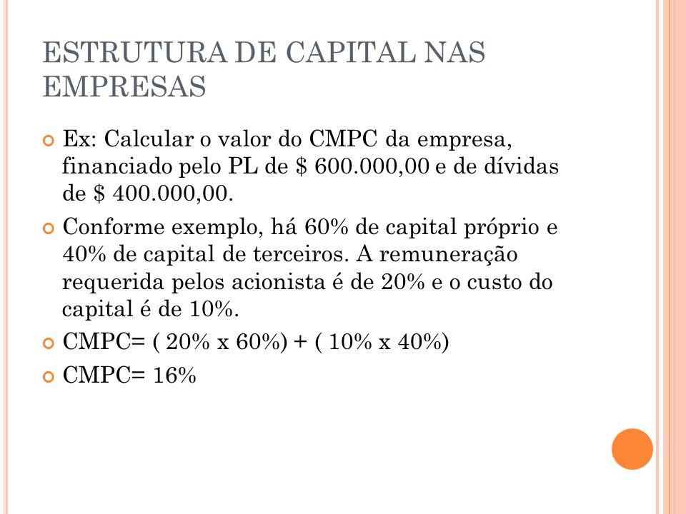 ESTRUTURA DE CAPITAL NAS EMPRESAS Ex: Calcular o valor do CMPC da empresa, financiado pelo PL de $ 600.000,00 e de dívidas de $ 400.000,00. Conforme e
