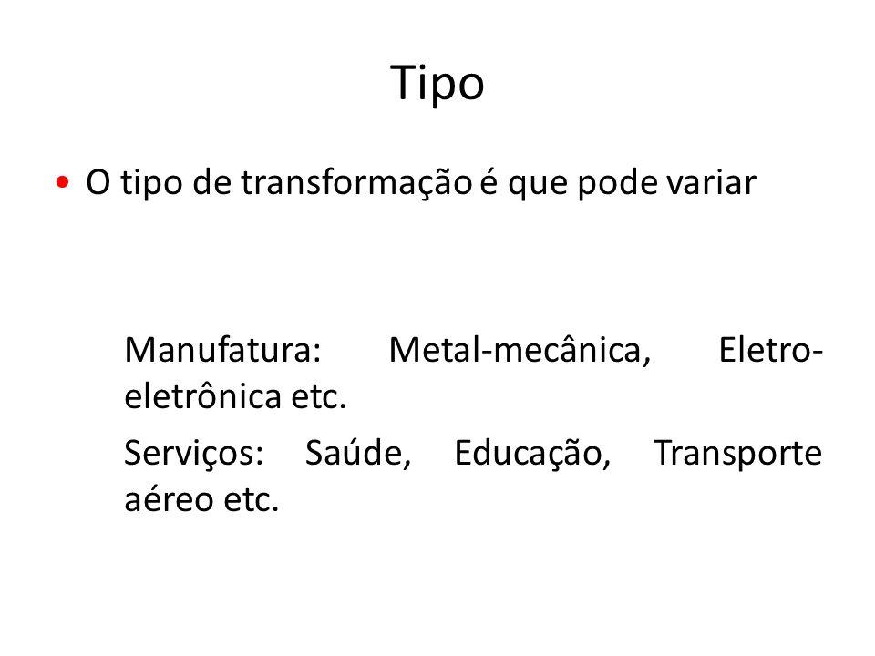 Tipo O tipo de transformação é que pode variar Manufatura: Metal-mecânica, Eletro- eletrônica etc. Serviços: Saúde, Educação, Transporte aéreo etc.