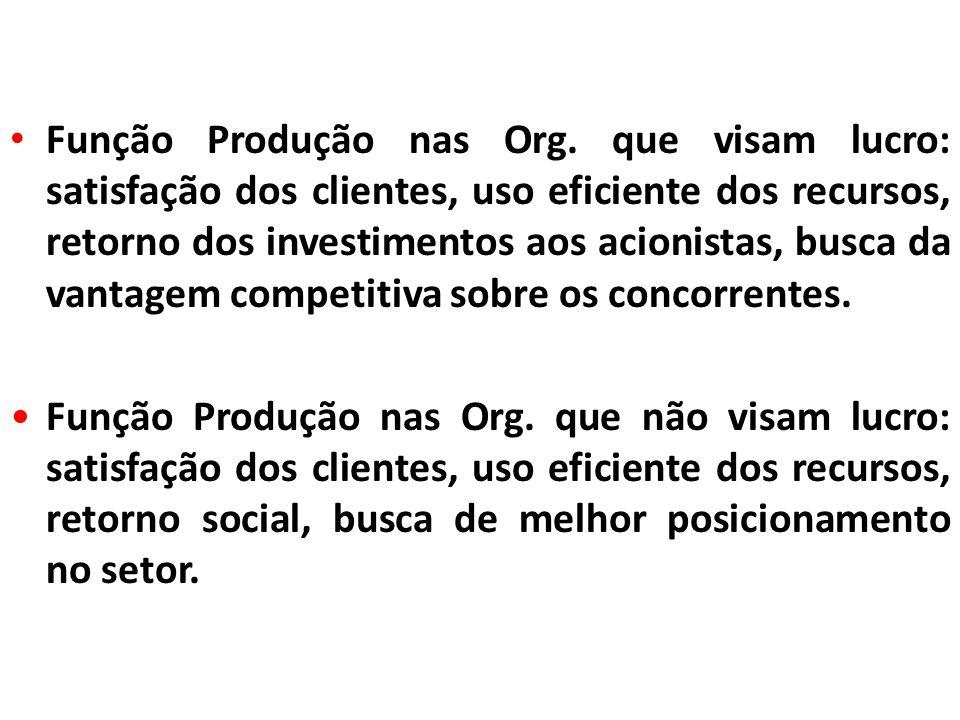 Função Produção nas Org. que visam lucro: satisfação dos clientes, uso eficiente dos recursos, retorno dos investimentos aos acionistas, busca da vant
