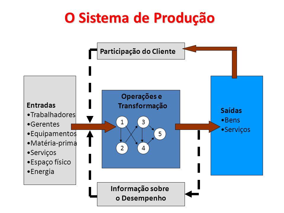 O Sistema de Produção Participação do Cliente Saídas Bens Serviços Entradas Trabalhadores Gerentes Equipamentos Matéria-prima Serviços Espaço físico E