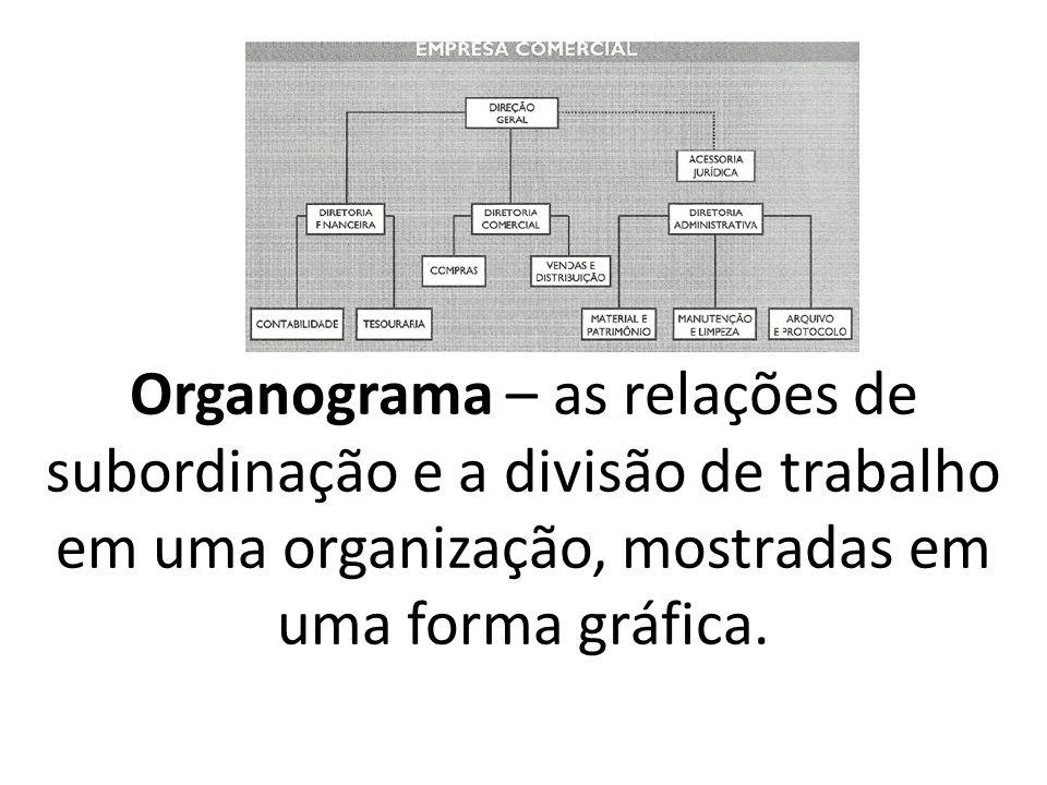 Organograma – as relações de subordinação e a divisão de trabalho em uma organização, mostradas em uma forma gráfica.