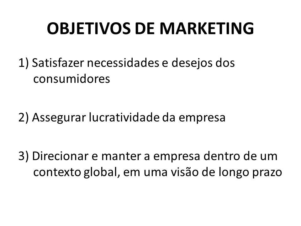 OBJETIVOS DE MARKETING 1) Satisfazer necessidades e desejos dos consumidores 2) Assegurar lucratividade da empresa 3) Direcionar e manter a empresa de