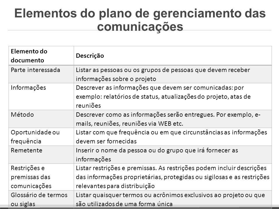Elementos do plano de gerenciamento das comunicações Elemento do documento Descrição Parte interessada Listar as pessoas ou os grupos de pessoas que d