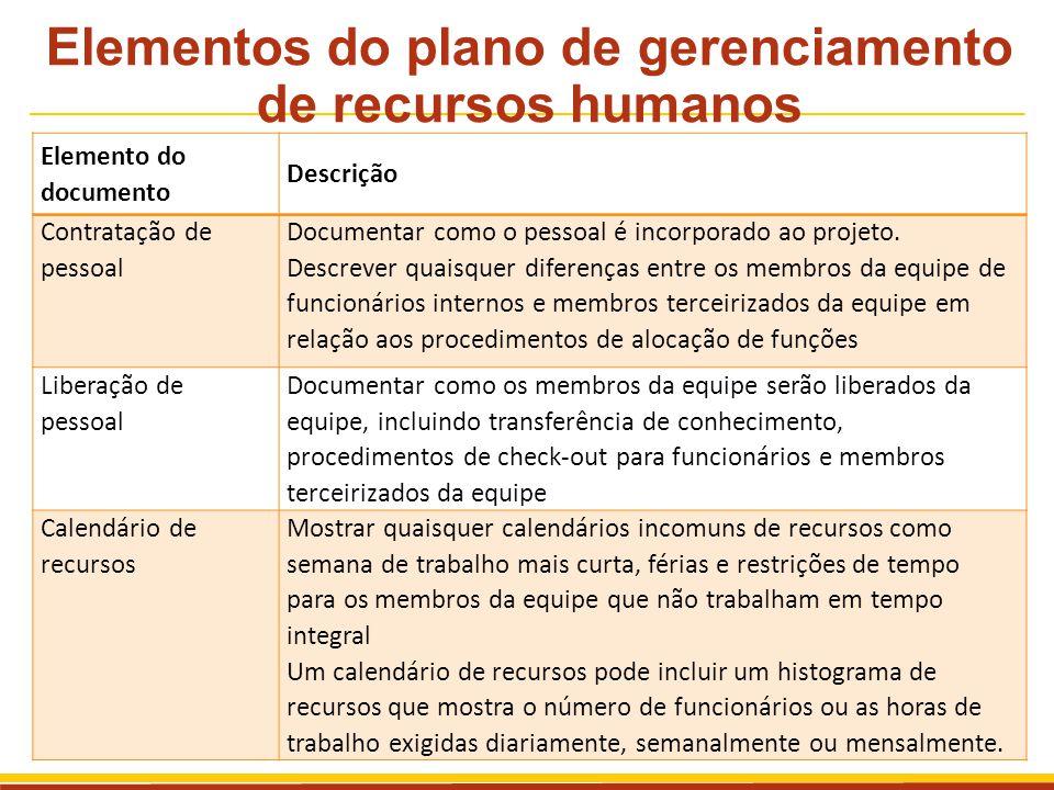 Elementos do plano de gerenciamento de recursos humanos Elemento do documento Descrição Contratação de pessoal Documentar como o pessoal é incorporado