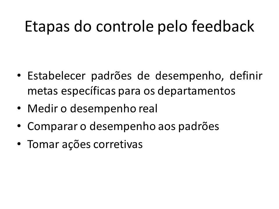 Etapas do controle pelo feedback Estabelecer padrões de desempenho, definir metas específicas para os departamentos Medir o desempenho real Comparar o desempenho aos padrões Tomar ações corretivas
