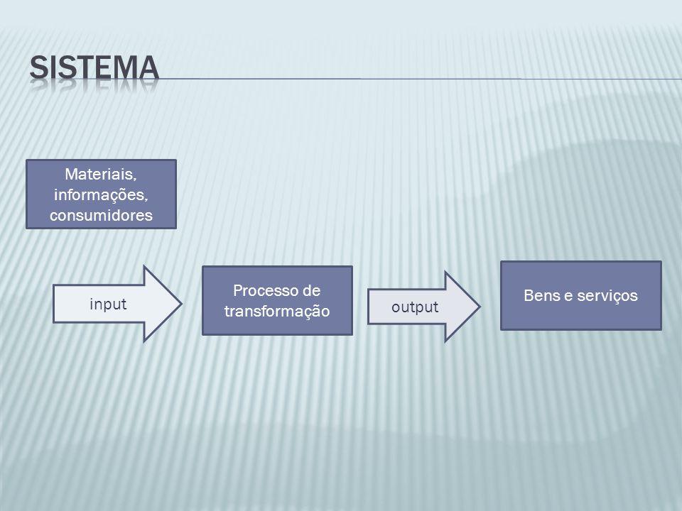Materiais, informações, consumidores Processo de transformação Bens e serviços input output
