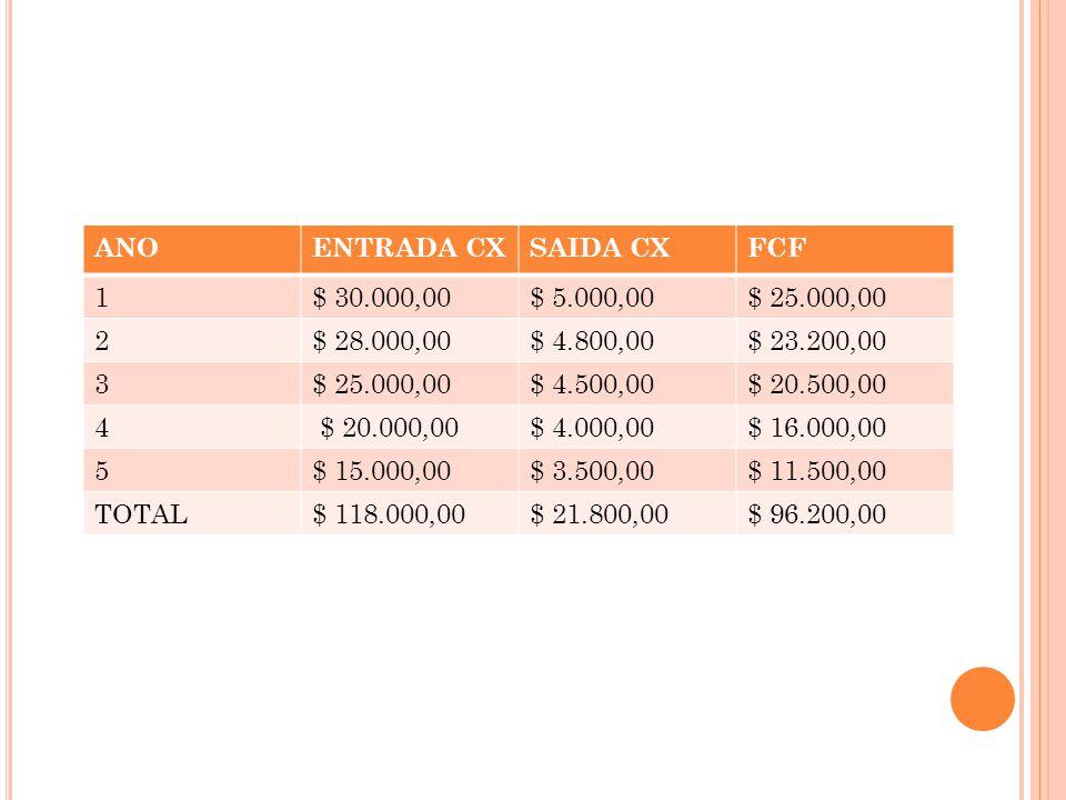ANOENTRADA CXSAIDA CXFCF 1$ 30.000,00$ 5.000,00$ 25.000,00 2$ 28.000,00$ 4.800,00$ 23.200,00 3$ 25.000,00$ 4.500,00$ 20.500,00 4 $ 20.000,00$ 4.000,00$ 16.000,00 5$ 15.000,00$ 3.500,00$ 11.500,00 TOTAL$ 118.000,00$ 21.800,00$ 96.200,00