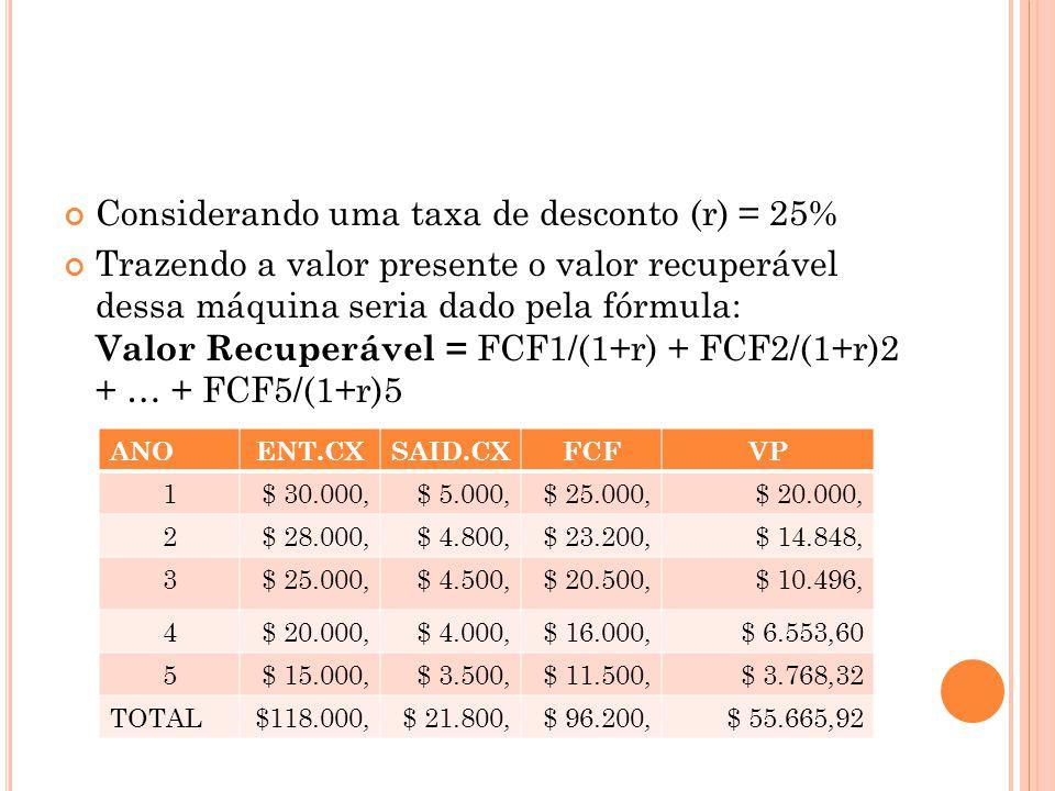 Valor recuperável (valor em uso) = R$ 55.665,92 Valor recuperável (valor líquido de venda) = R$ 45.000,00 Portanto, escolhendo o maior valor (R$ 55.665,92), devemos comparar esse valor ao valor contábil do bem (R$ 58.333,33).