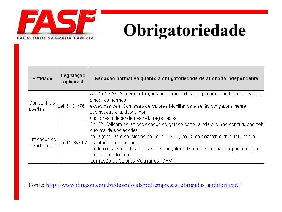Obrigatoriedade Fonte: http://www.ibracon.com.br/downloads/pdf/empresas_obrigadas_auditoria.pdfhttp://www.ibracon.com.br/downloads/pdf/empresas_obriga